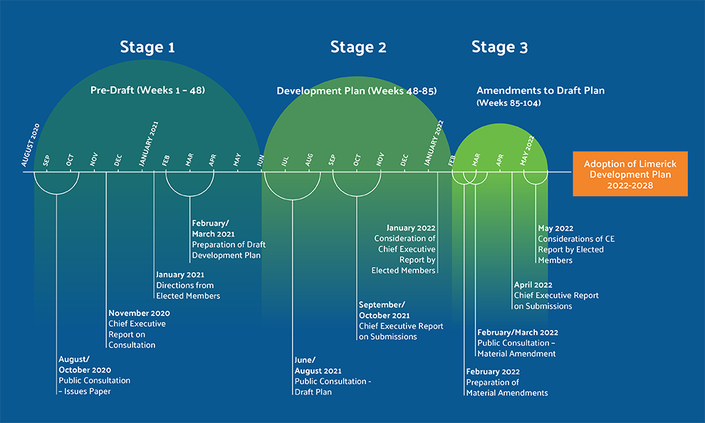 Limerick Development Plan 2022-2028 - Timeline